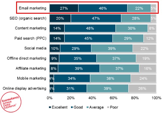 email-marketing-high-ROI